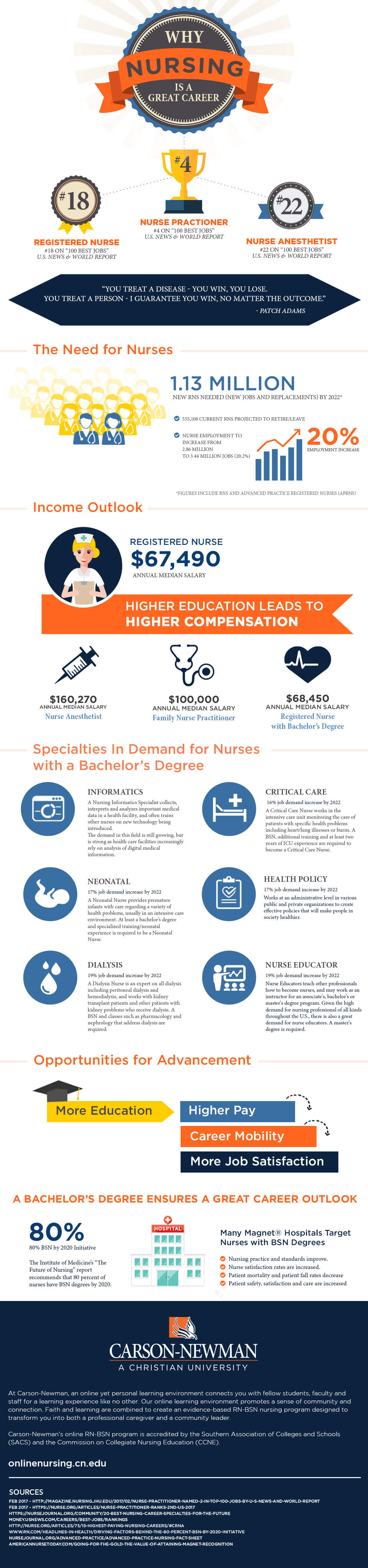Why nursing is the best career infographic image