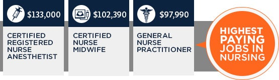 Highest Paid Nursing Jobs Graphic
