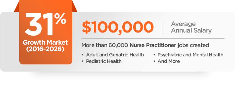 Online Post Master S Family Nurse Practitioner Fnp Certificate C N