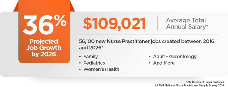 Online FNP Program Career Growth and Salary Outlook